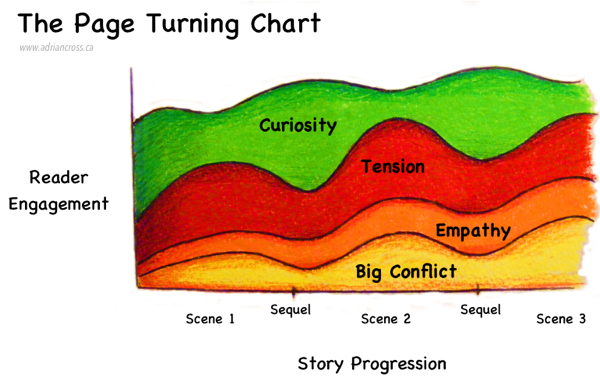 The Page Turning Chart