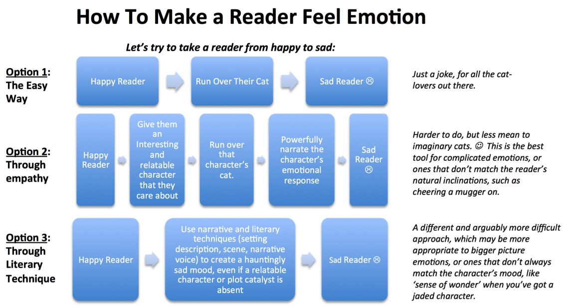 ways to create emotion
